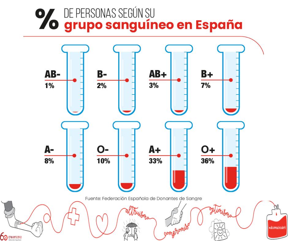 % de los grupos sanguineos