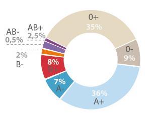 Gráfico porcentaje grupos sanguíneos en la población española