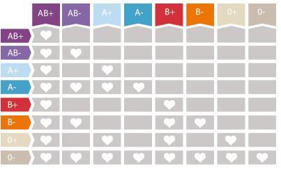 Tabla de compatibilidades entre grupos sanguíneos